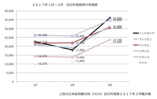 ベトナム旅行者の増加グラフ