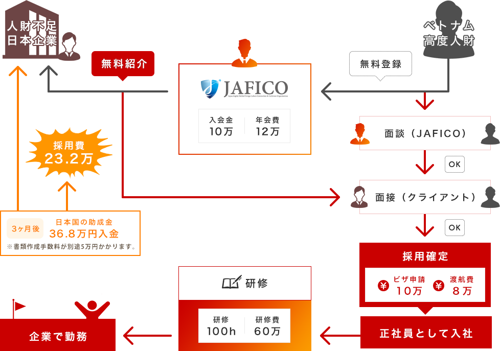 JAFICOのベトナム高度人財紹介サービスとは?